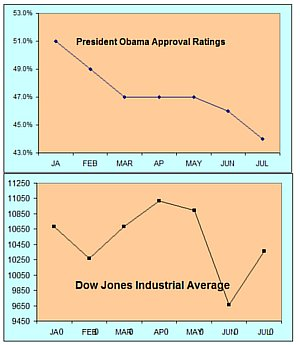 Obama approval rating and DJI